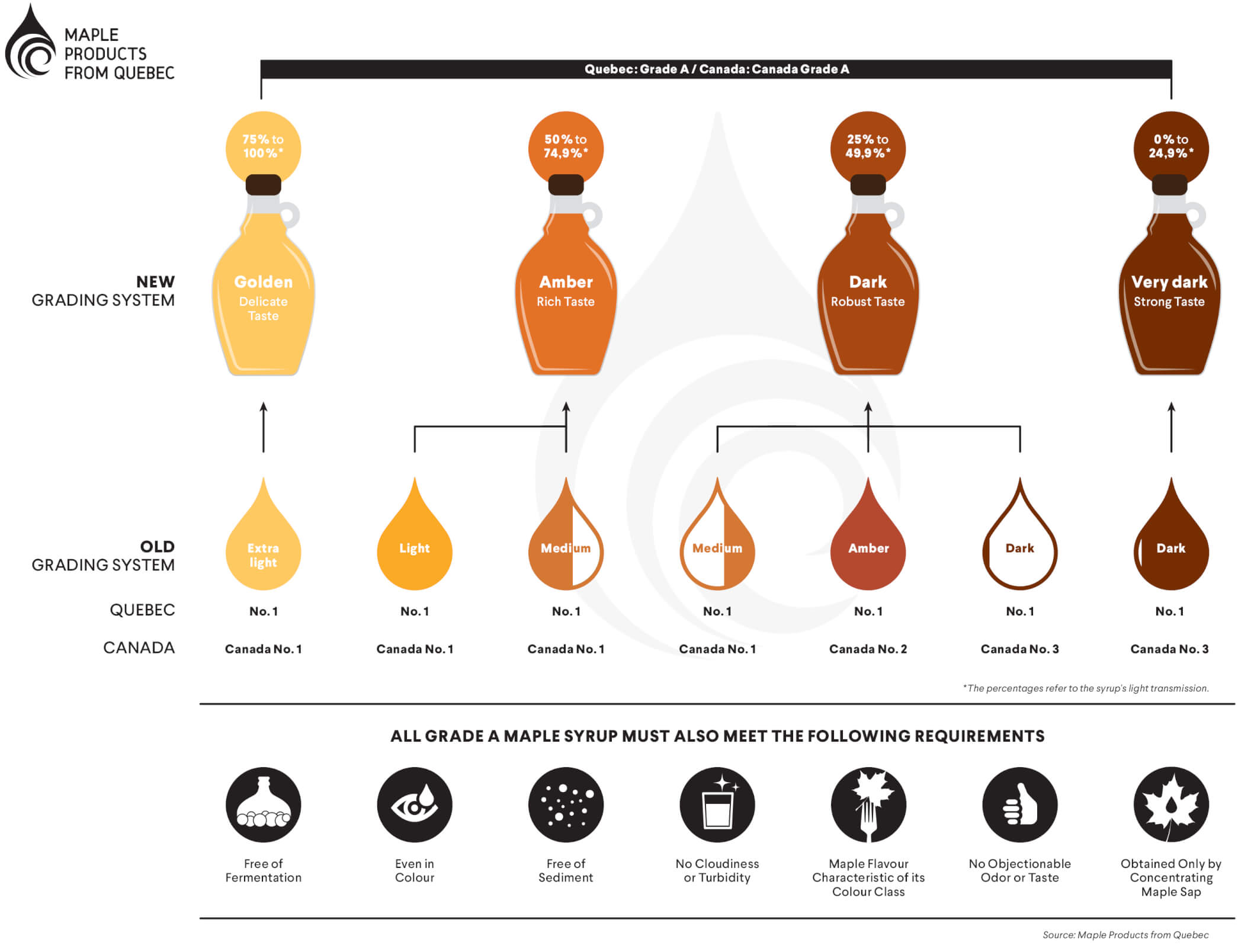 Classification of maple syrup